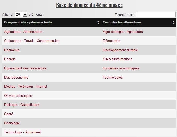 BdD catégories