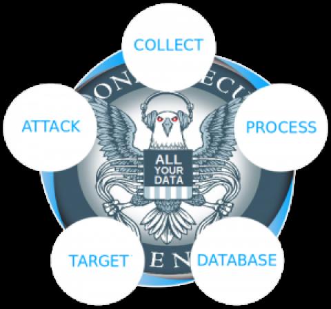 NSA – Ce que nous savons des programmes de surveillances.
