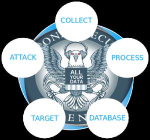 NSA - Ce que nous savons des programmes de surveillances.