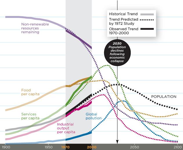 """Graphique du scénario """"business as usual"""" - Issue du troisième rapport (2004) """"The limits to growth"""""""