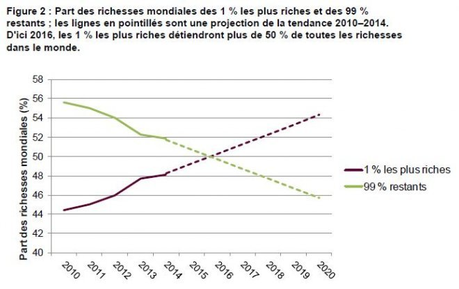 Rapport Oxfam - Projection de la répartition des richesses