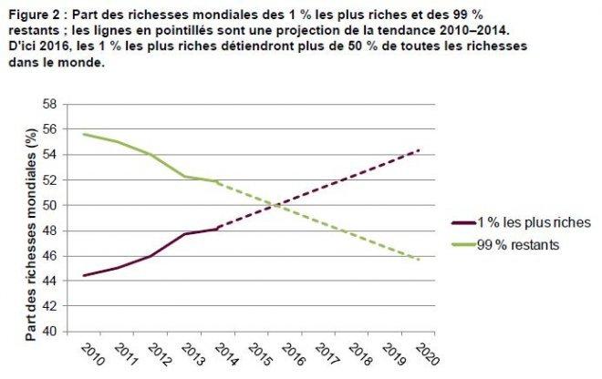 Rapport Oxfam - Projection de la répartition des richesses