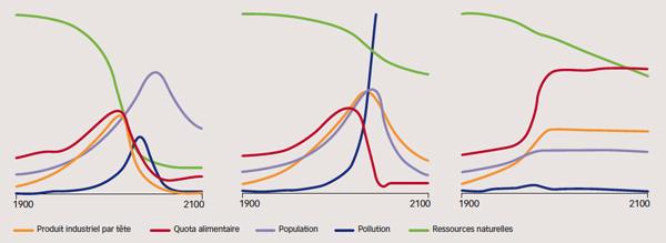 Trois scénarios issus du rapport Meadows. À gauche, scénario dans lequel les tendances des années 1900-1970 se poursuivent. Au centre, scénario intégrant une optimisation de l'utilisation des ressources non renouvelables. À droite, scénario faisant intervenir des politiques conjointes de stabilisation. © Vincent Landrin (d'après The Limits to Growth, 1972).