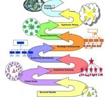 L'émergence d'un nouveau paradigme de gestion – Frédéric Laloux